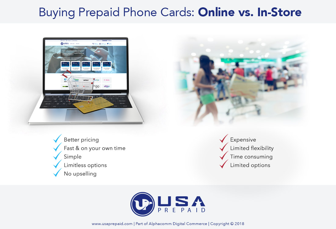 there are clear advantages to buying prepaid phone cards online including limitless options and better pricing save time and money by buying online prepaid - Buy Prepaid Card Online
